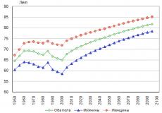 В Турции выросла средняя продолжительность жизни граждан: женщины опережают